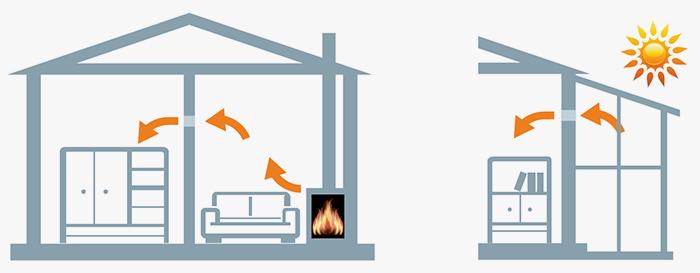 Как работает вентилятора айфан цельсий