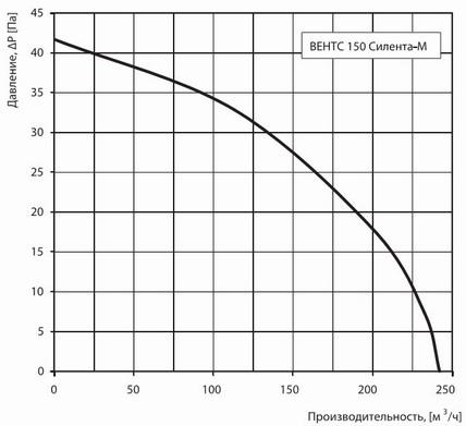 График производительность 150 силенты