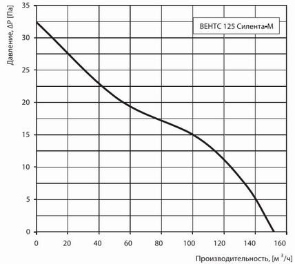 График расхода и потерь давления