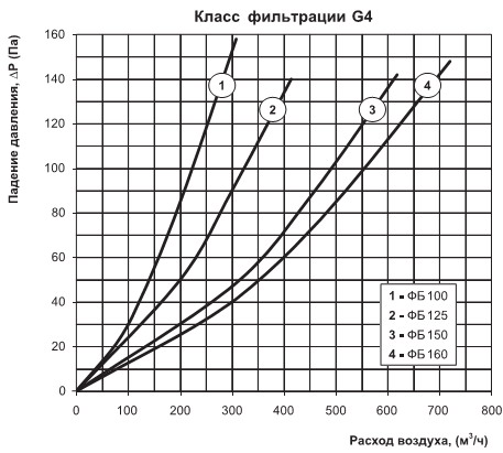 Диаграмма потерь давления ФБ 100