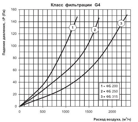 Падение давление на фильтре в зависимости от расхода