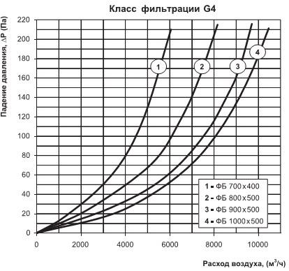 График потерь давления на фильтрах серии фб