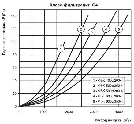 График падения давления фильтра G4
