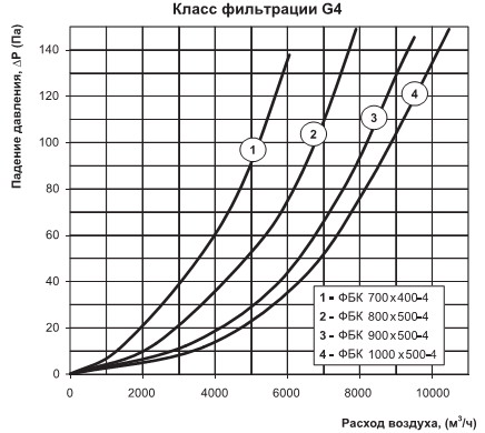 График падения давления на прямоугольном фильтре для вентиляции