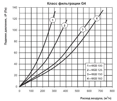Диаграмма потерь давления фильтра фбв 125