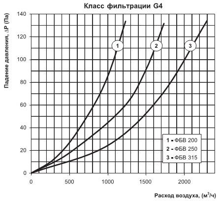 График потерь давления на фильтре