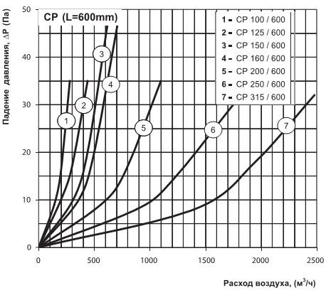 Падение давления на круглом шумоглушителе для вентиляции
