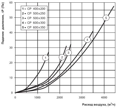 Зависимость падения давления от расхода ср 500х250