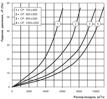 График зависимости потерь давления при увеличении расхода воздуха