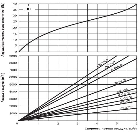 Графики потерь давления от скорости и расхода воздуха