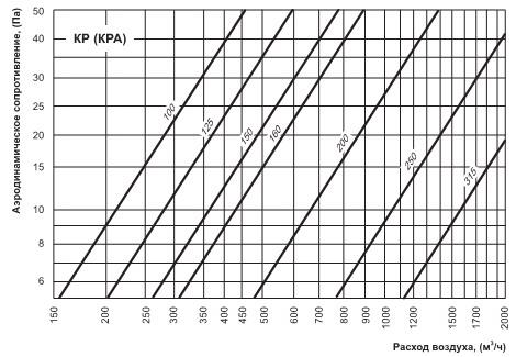 График потерь давления на круглом клапане