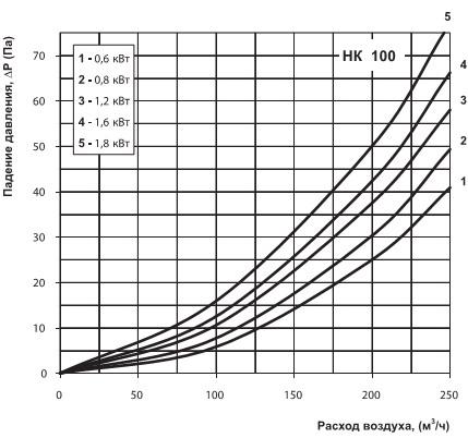 Диаграмма вентс нк 100