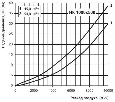 Аэродинамическая диаграмма нк 1000х500