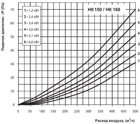 График потерь давления на электрическом калорифере
