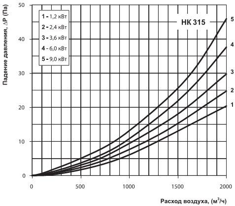 диаграмма падения давления на нагревателе