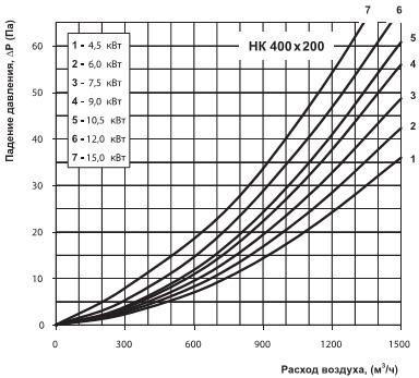 падение давления при увеличении расхода воздуха