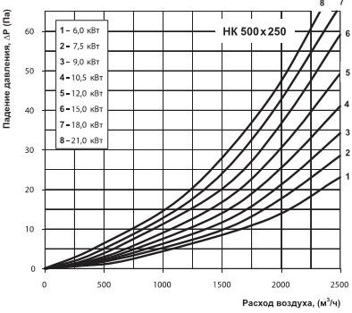 Диаграмма падения давления
