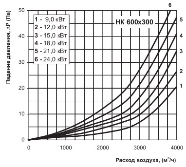 Аэродинамическая диаграмма
