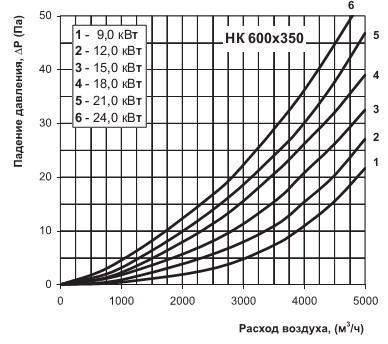 График производительности и давления