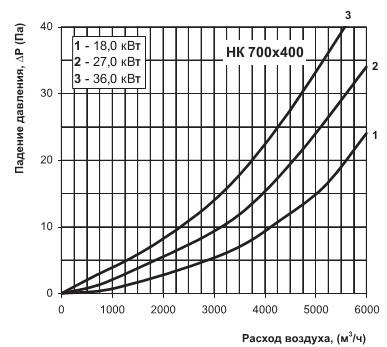 График падения давления