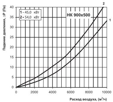 Аэродинамическая диаграмма нк 900х500