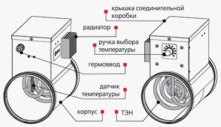 из чего состоит калорифер электрический с блоком