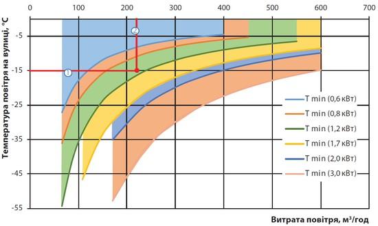 Подбор нагревателя график