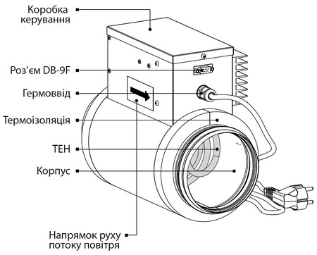 Конструкция преднагревателя