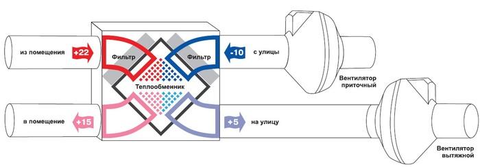 Пример установки рекуператора