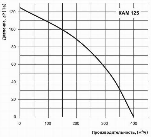 Расход воздуха КАМ 125