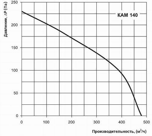 График производительности Вентс КАМ 140