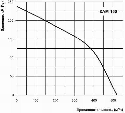 Производительность КАМ 150
