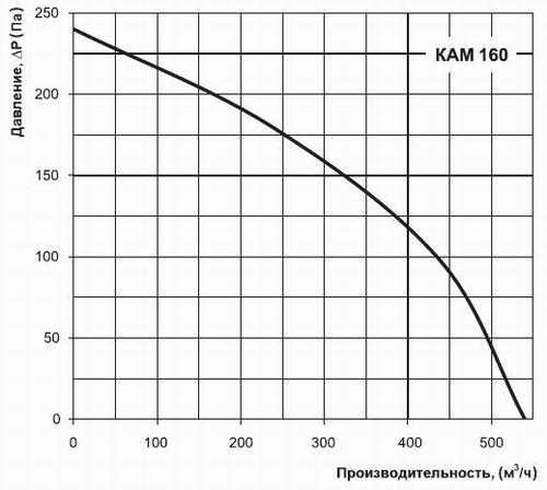 График производительности вентилятора КАМ 160
