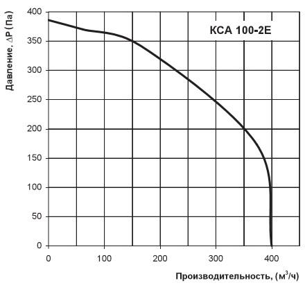 Диаграмма производительности КСА 100-2Е