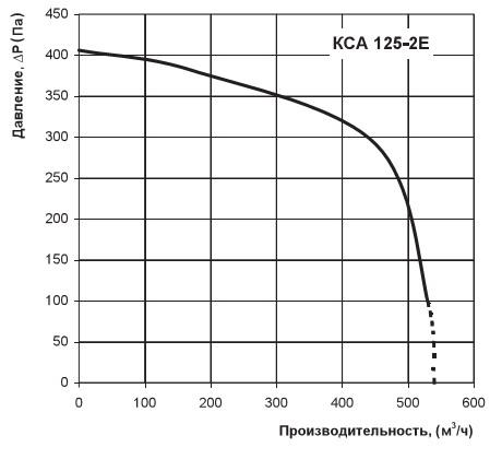 Диаграмма аэродинамики Вентс КСА 125-2Е