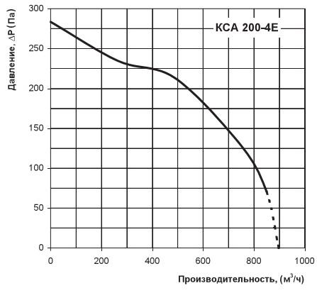 График расхода воздуха КСА 200-4Е