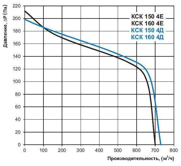 Диаграмма производительности вентилятора КСК 150 4Е