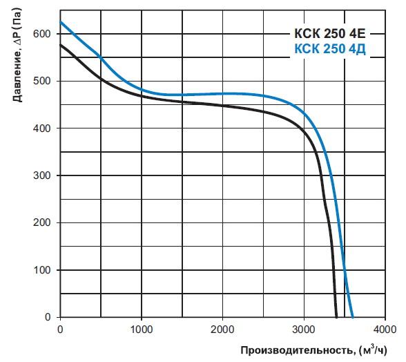 График производительность вентилятора