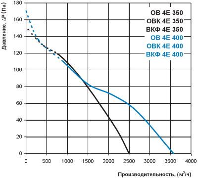 Диаграмма производительности и давления вкф 4е 400