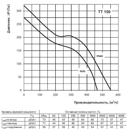 График расхода воздуха вентилятора