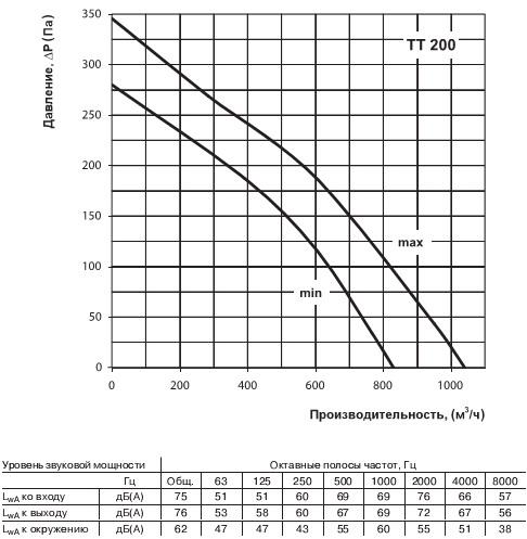 Производительность вентилятора смешанного типа