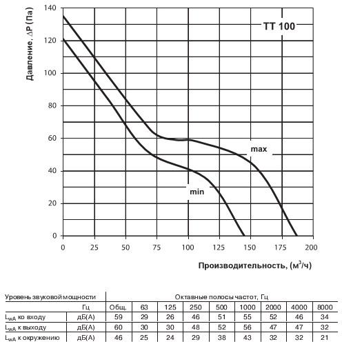 Диаграмма зависимости производительности от давления