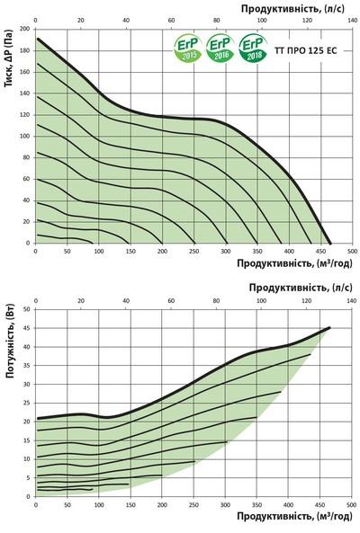 График расхода воздуха
