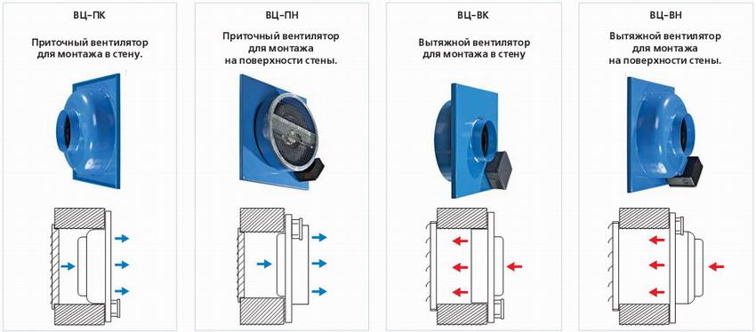 Модификации вентиляторов серии ВЦ