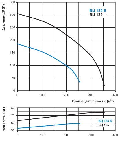 Диаграмма производительности Вентс ВЦ 125