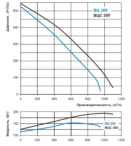 Аэродинамические характеристики вентилятора Вентс ВЦ 200
