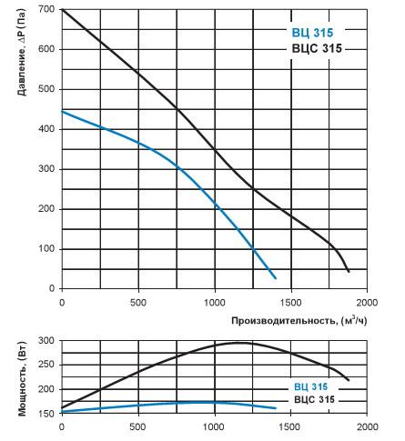 Зависимость производительность вентилятора Вентс ВЦС 315 от потерь давления