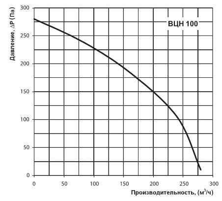 График производительности вентилятора Вентс ВЦН 100