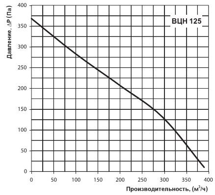 Расход воздуха Вентс ВЦН 125