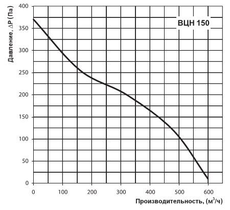 График производительности вентилятора Вентс ВЦН 150